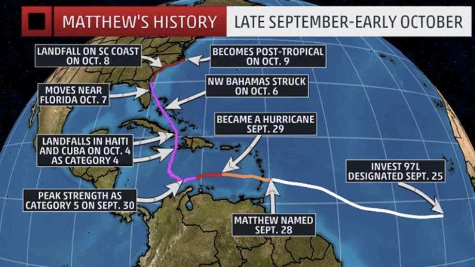 Historical track of Hurricane Matthew in 2016.